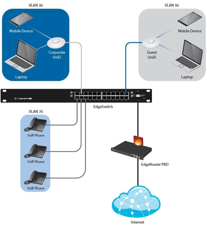 Edgerouter Vlan Firewall