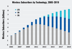 decreasing of 2G subscribers and 4G Network growth