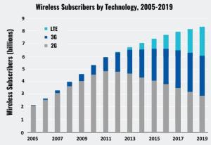 Rückgang der 2G-Nutzer und Ausweitung des 4G-Netzwerkes
