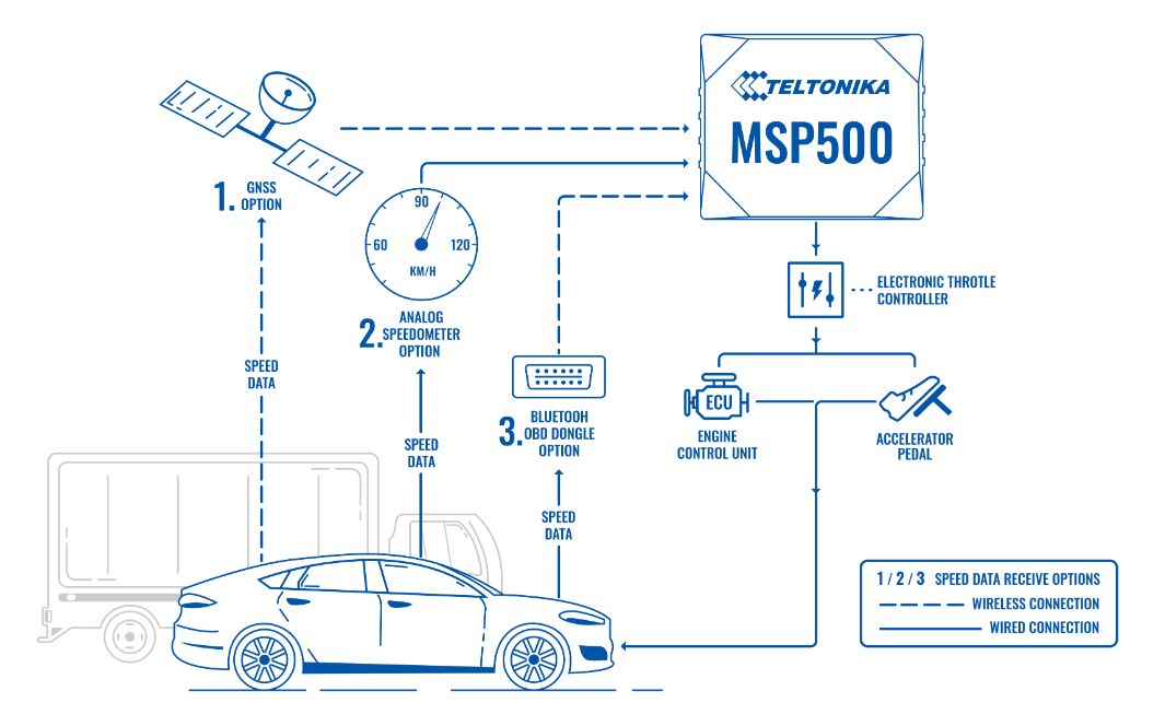 MSP500