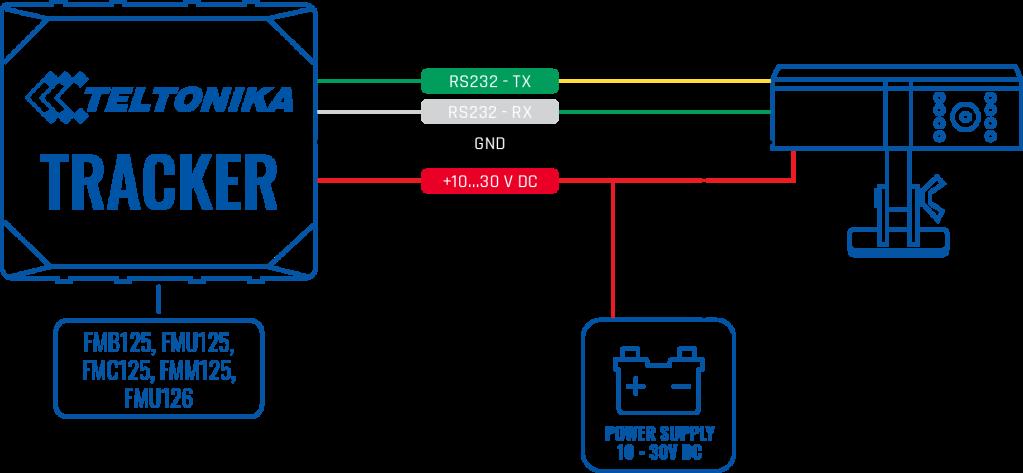 DualCam Schema